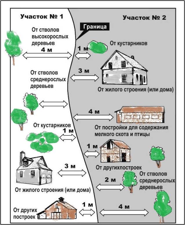iskovoe zayavlenie v sud o zatenenii uchastka sosedom2