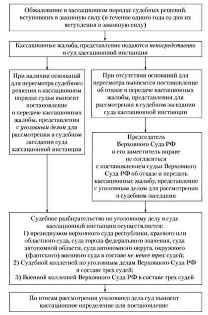 kak-podat-kassazionnuyu-zhalobu-po-grazhdanskomu-delu