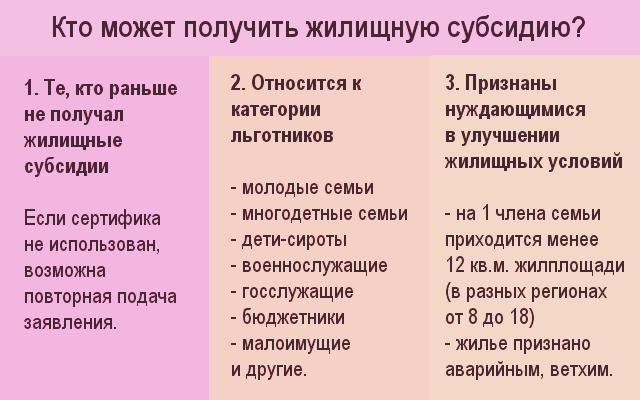 kak-poluchit-subsidiyu-na-oplatu-zhilya-i-kommunalnyx-uslug-v-spb