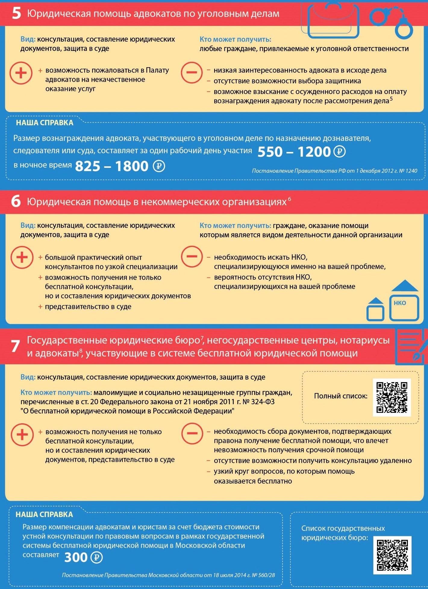 komu-polozhena-besplatnaya-yuridicheskaya-pomoshh-instrukciya-kak-poluchit-pomoshh-yurista-besplatno4