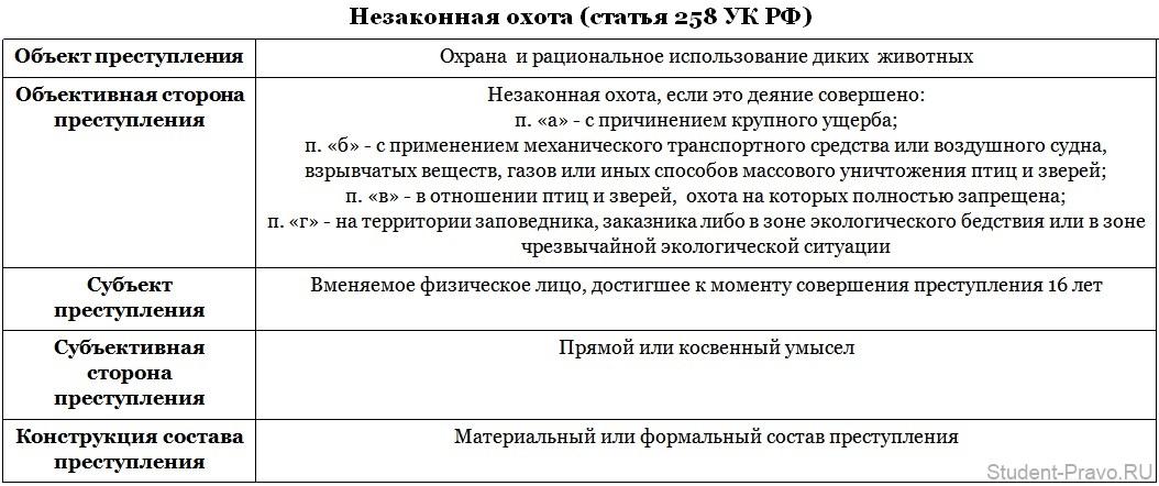 otvetstvennost-za-narushenie-pravil-oxoty-nezakonnuyu-oxotu-brakonerstvo-v-rossii