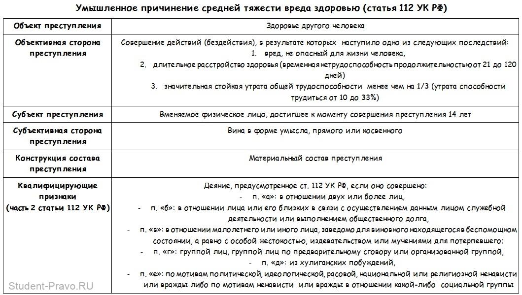 statya-112-uk-rf-prichinenie-vreda-zdorovyu-srednej-tyazhesti-nakazanie-1