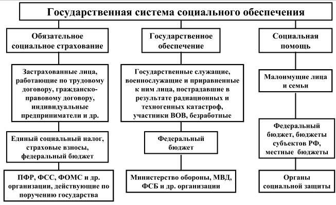 vidy-socialnyx-posobij-i-vyplat-v-rossii